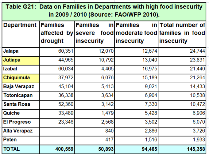 Data on Families in Departments with high food insecurity