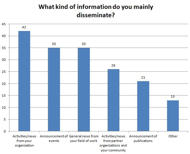 What information do you disseminate?