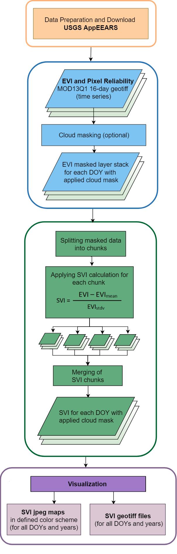 Drought monitoring using the Standardized Vegetation Index (SVI) - R