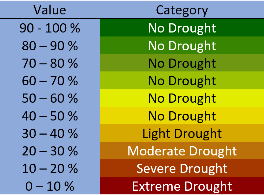 Recommended Practice: Drought monitoring using the