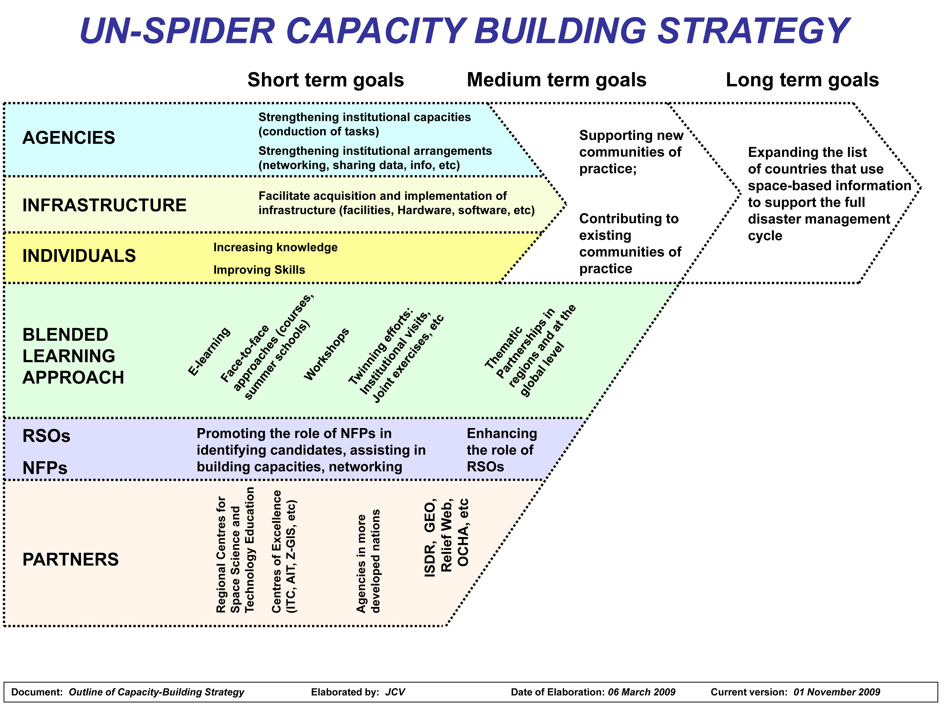 Capacity Building Pictures Un-spider Capacity Building