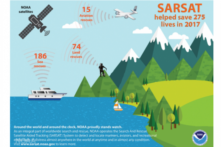 Satellites aid in rescue of 275 lives in the United States of