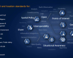 The Open Geospatial Consortium develops geospatial and location standards for a